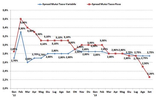 Andamento migliori spread per mutui a tasso fisso e mutui a tasso variabile da Gennaio 2012 a Settembre 2013