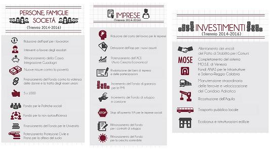 Legge Stabilita 2014 Infografica Governo Letta Mutui.png