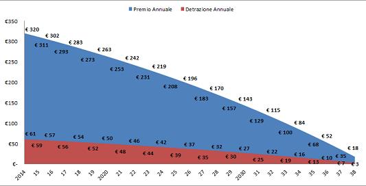 Premi e detrazioni annuali per una polizza vita associata a un mutuo di € 200.000 in 25 anni