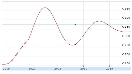 Simulazione andamento rata mutuo a tasso variabile
